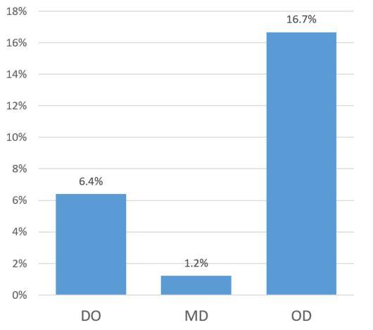 MDs, ODs, DOs, and Medicare ophthalmology reimbursement